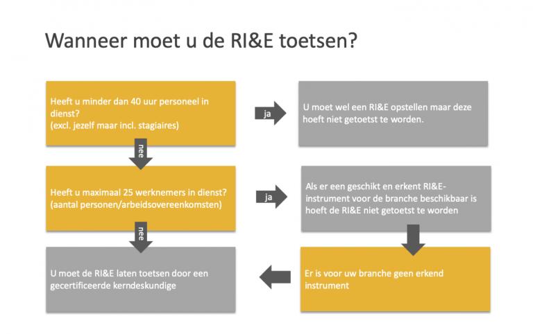 Wanneer moet u de RI&E toetsen? - Van Dalen HVK | HSE | Advies